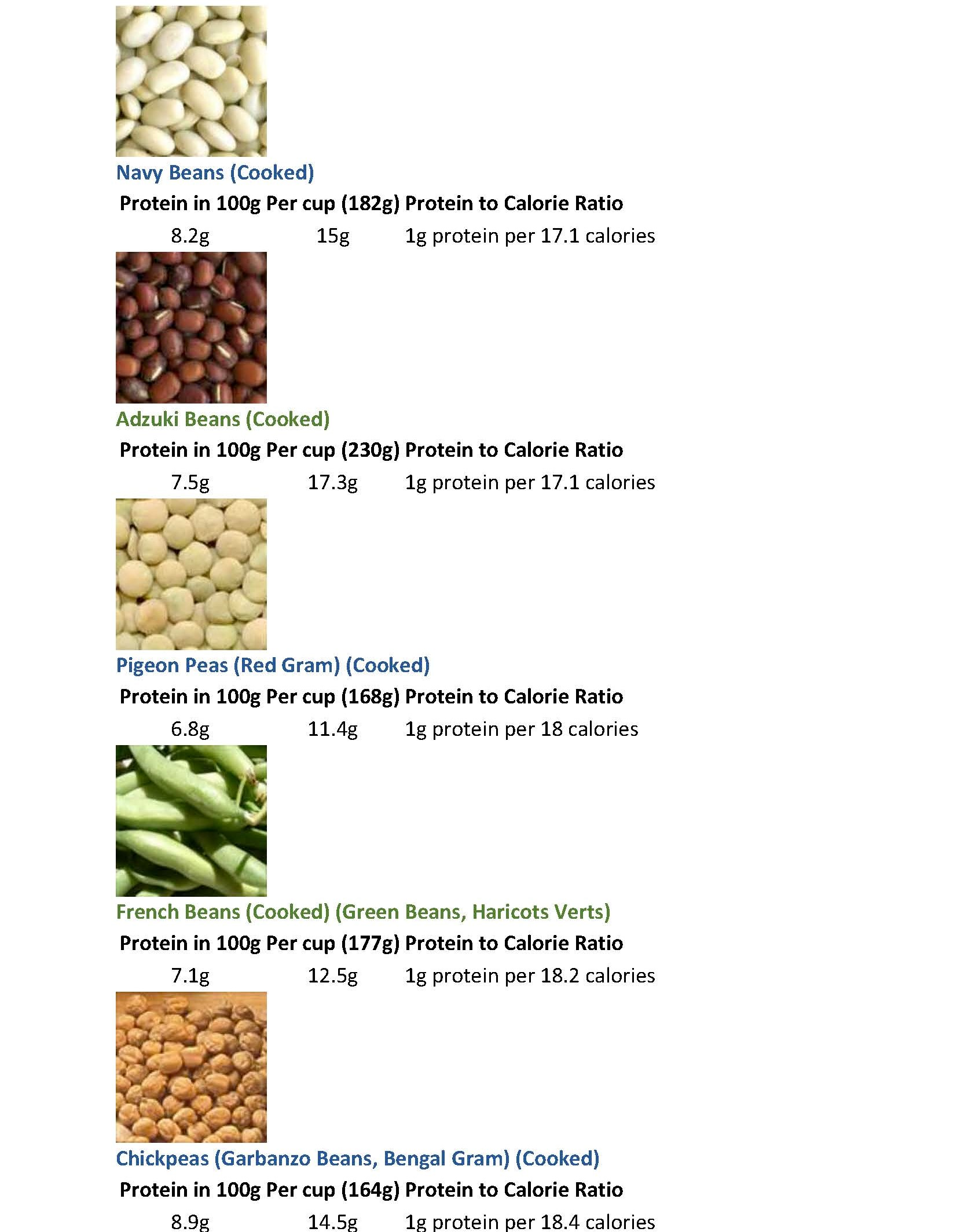 protein in beans & legumes