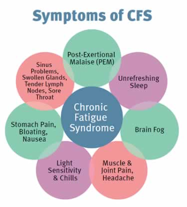 chronic-fatigue-symptoms.jpg