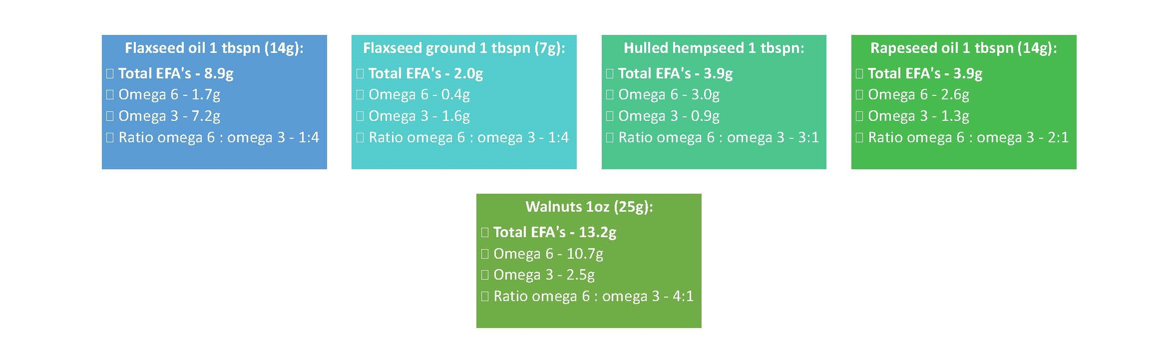 Sources of Omega-3