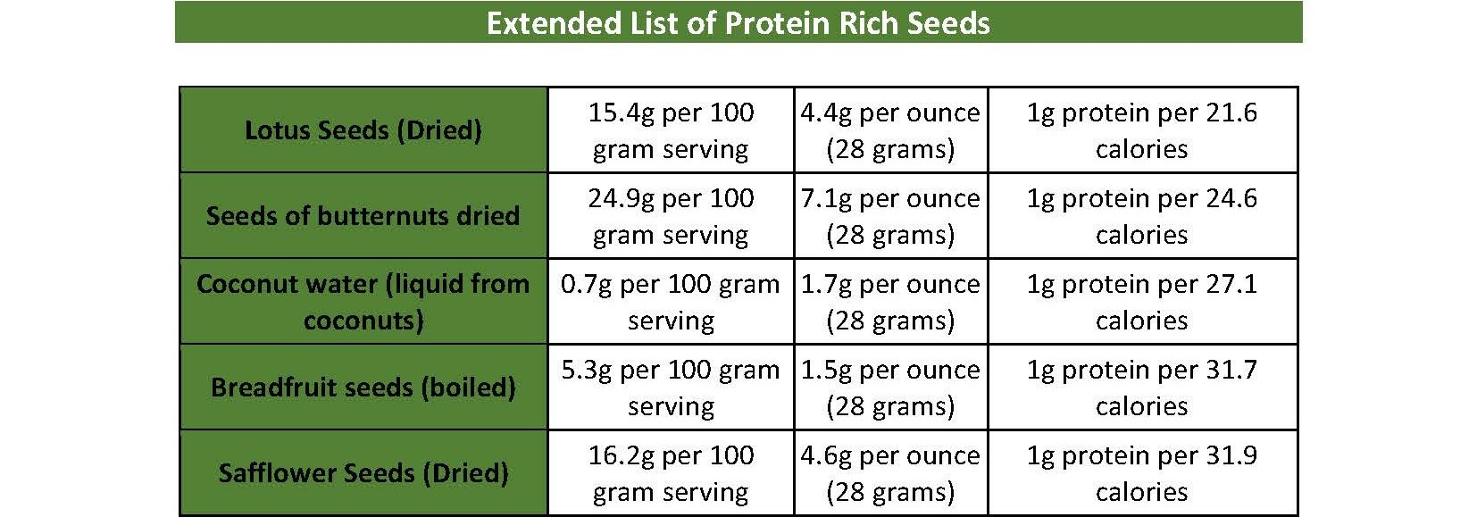 Healthy Choices - Seeds - Extended List Table 2