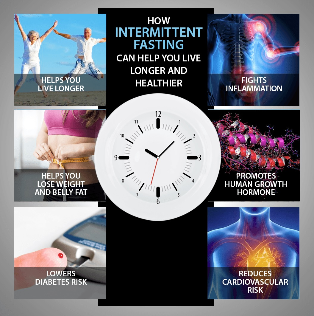 the benefits and applications of intermittent fasting However, scientific evidence for the health benefits of intermittent fasting in   fasting: molecular mechanisms and clinical applications.