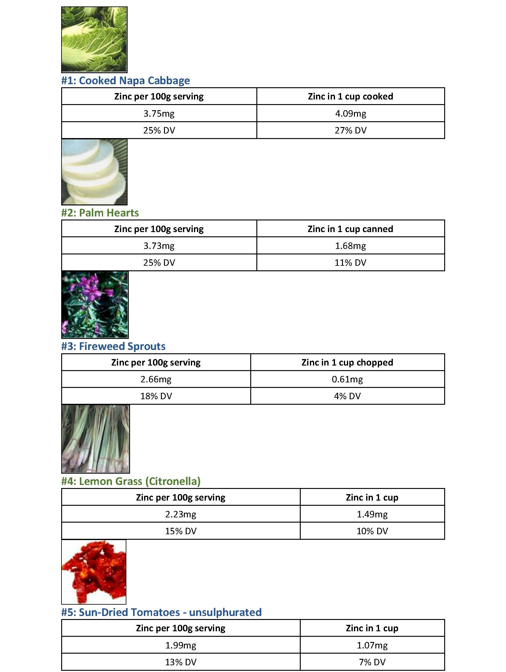 Natural Sources - Zinc in Vegetables - Table 1 page 1