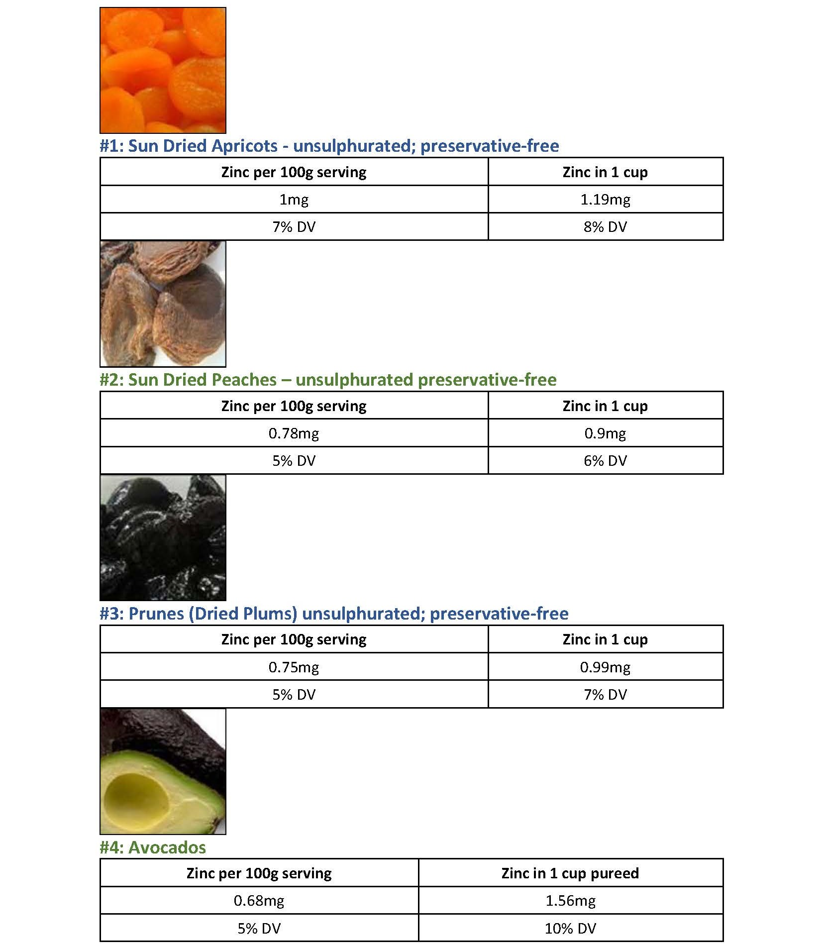 Natural Sources - Zinc in Fruit - Table 2 page 1