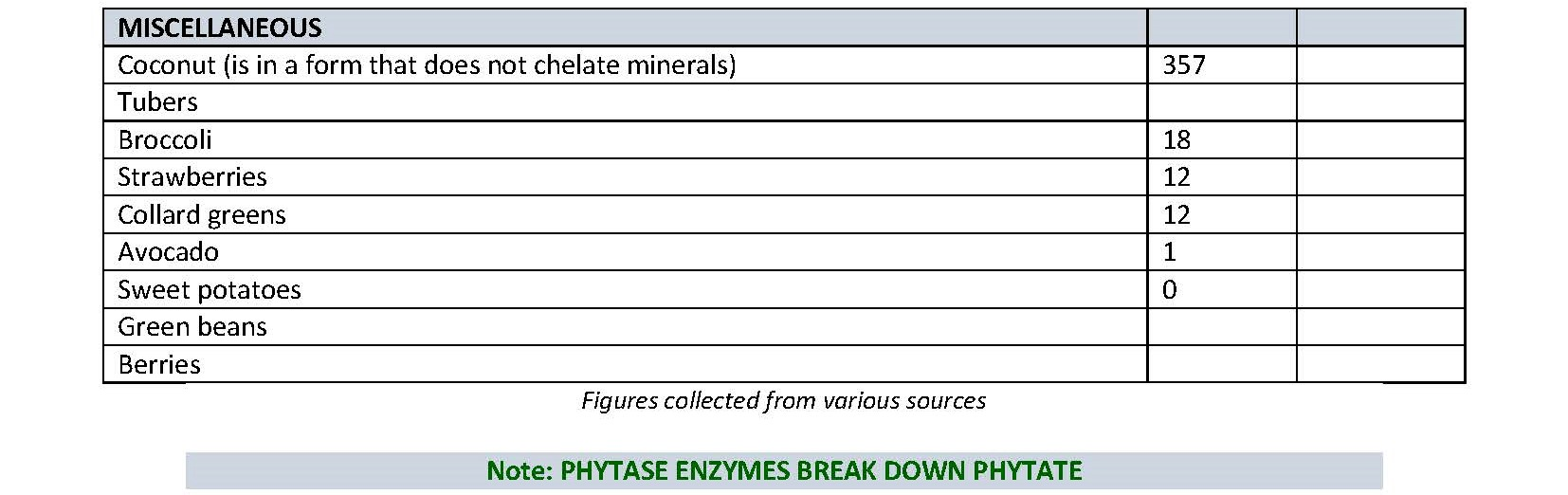 Phytate Content of Certain Foods - page 2