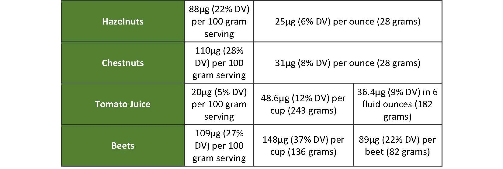 Other Vitamin B9-Rich Foods Table 1 - page 2